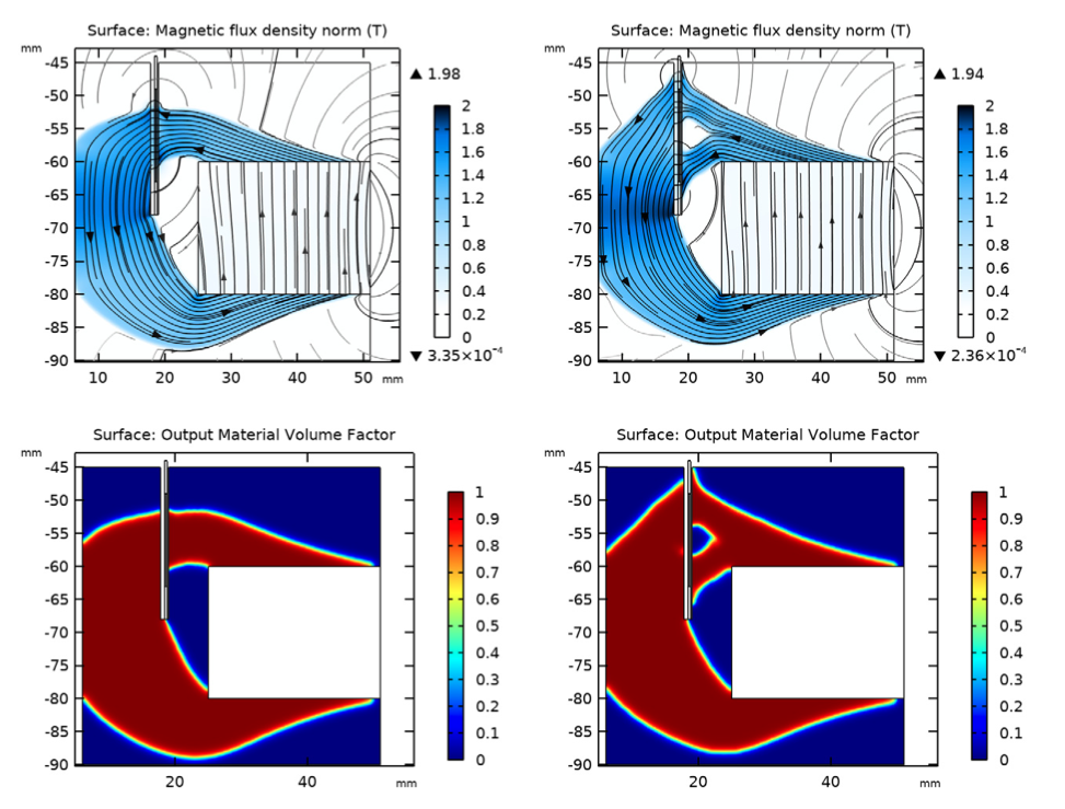 A collage of 4 simulation plots showing the magnetic flux density norm (top) and output material volume factor (bottom) for two optimized magnetic circuit designs.