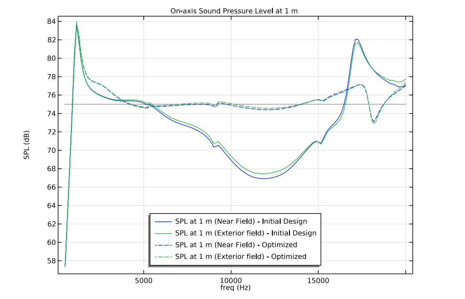 A line graph plotting the on-axis sound pressure level for a tweeter operating at 1 m, with blue and green lines denoting the initial and optimized designs, respectively.