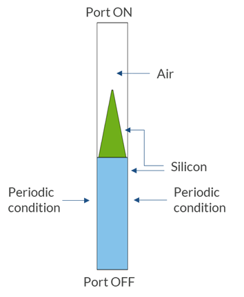 A schematic of the boundary conditions for a pyramidal microstructure unit cell, with the periodic conditions, ports, air, and silicon labeled.