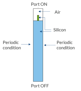 A schematic of the boundary conditions for a rectangular microstructure unit cell, with the periodic conditions, ports, air, and silicon labeled.