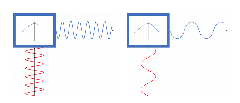 Side-by-side images showing the displacement in a voice coil when excited by a high frequency, with tighter and closer waves, and low frequency, with looser and more spread out waves.