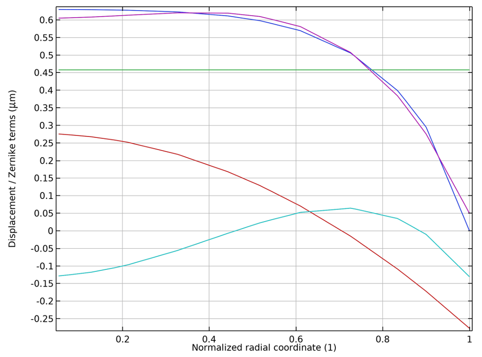 A line graph comparing the displacement field, shown in blue, Zernike polynomial fit in purple, piston in green, defocus in red, and spherical aberration in cyan, in COMSOL Multiphysics.