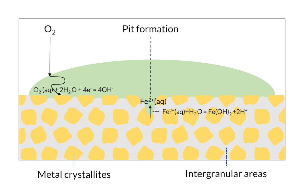 A schematic of the Evans drop experiment, which shows the formation of a pit in green, with the crystals and intergranular areas shown in yellow and gray, respectively.