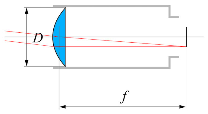 A schematic showing how the focal length of an optical system is calculated, with the diameter and focal length labeled.