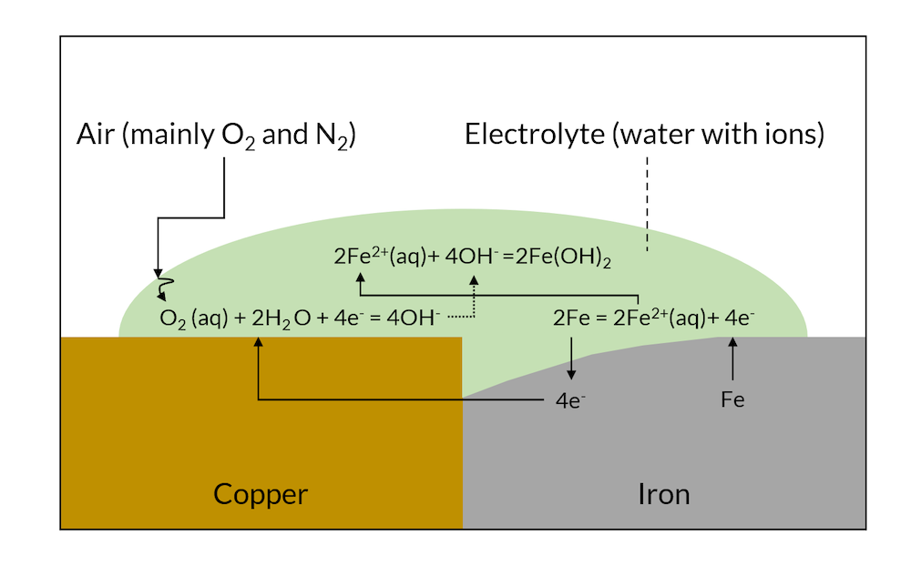 A schematic showing the part of the galvanic corrosion process in which part of the iron metal dissolves close to the copper.