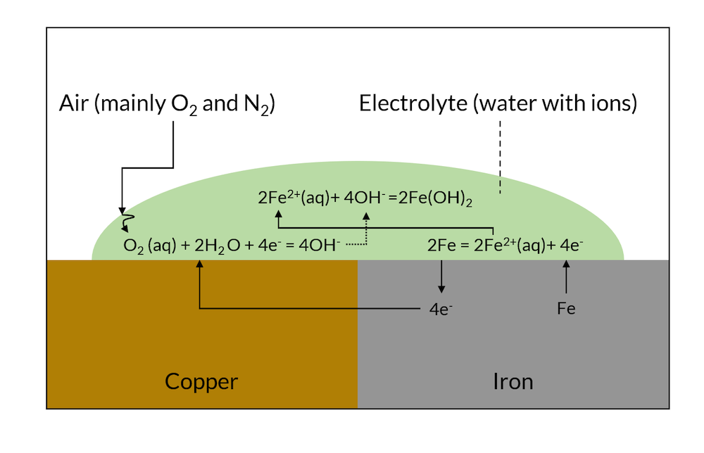A schematic showing the galvanic corrosion process, with the air, electrolyte, copper, and iron labeled and the equations noted.