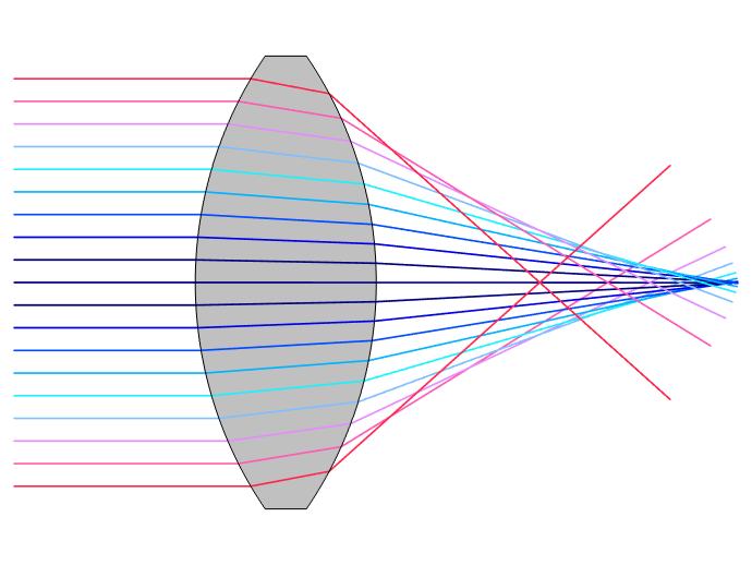 A schematic showing different rays of light, visualized in reds, blues, and purples, passing through a spherical lens visualized as a gray oval.