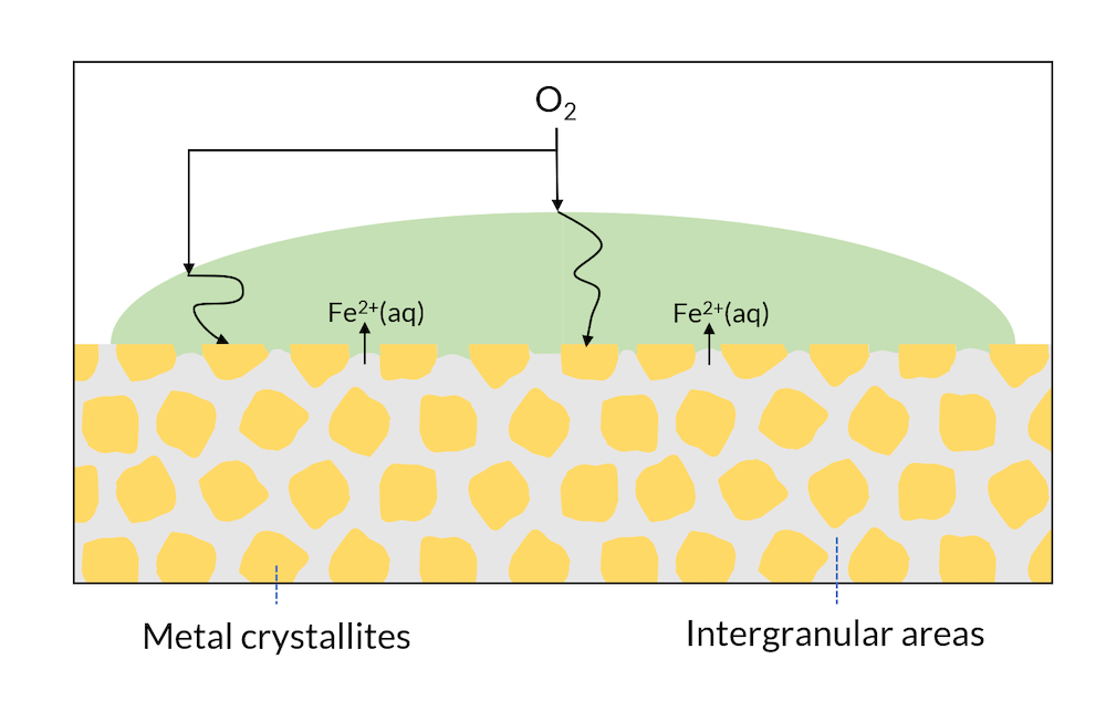 A schematic showing areas of a metal surface that consist of metal crystallites, shown in yellow, and intergranular areas, shown in gray.
