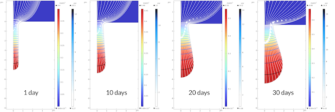Four side-by-side plots showing the growth of a pit in a metal surface at 1, 10, 20, and 30 days, visualized in rainbow and blue–white color tables.