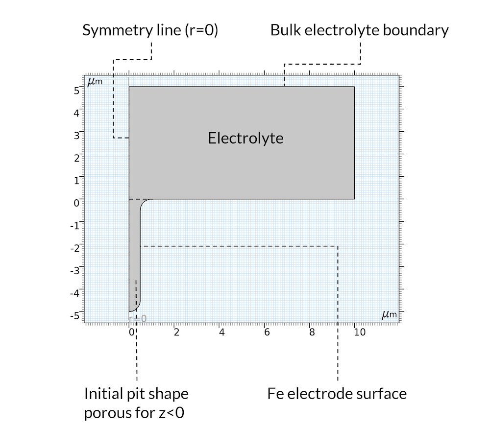 The geometry of the pitting corrosion model, with the boundaries of the electrolyte, symmetry line, bulk electrolyte boundary, initial pit shape, and electrode surface labeled.