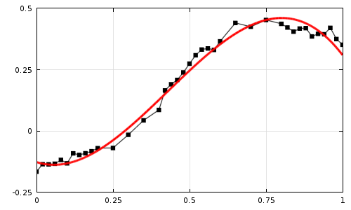 A plot showing raw experimental data, visualized as black dots, fit to a cubic polynomial, visualized as a red curve.