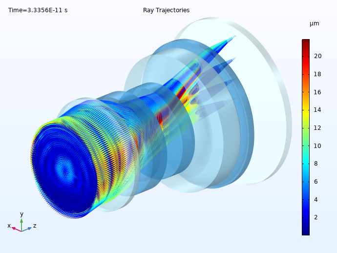 A ray diagram of the CCM model, with rays visualized in a rainbow color table that denotes their radial distance from the centroid.