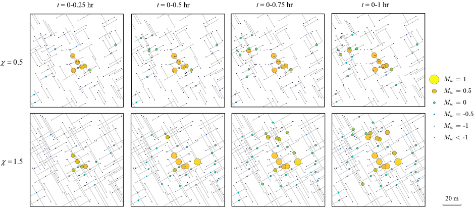 A 2-by-4 grid of images showing the spatial distribution and evolution of induced seismic events in fractured rocks at different time stamps.