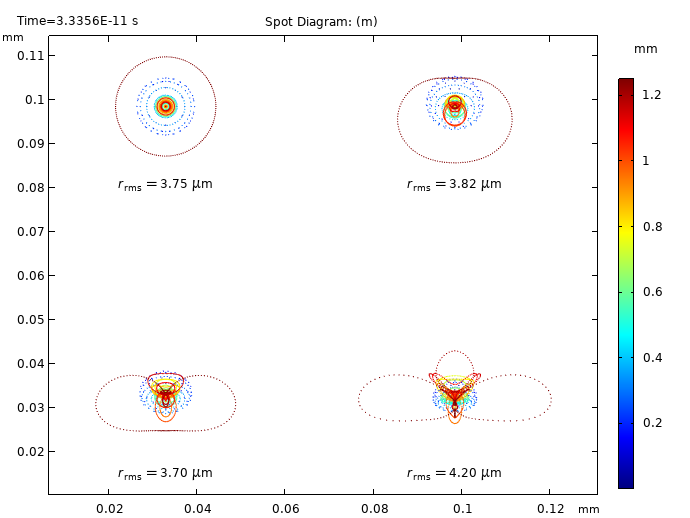 A spot diagram for the CCM model, with a rainbow color table used to denote radial distance from the entrance pupil.