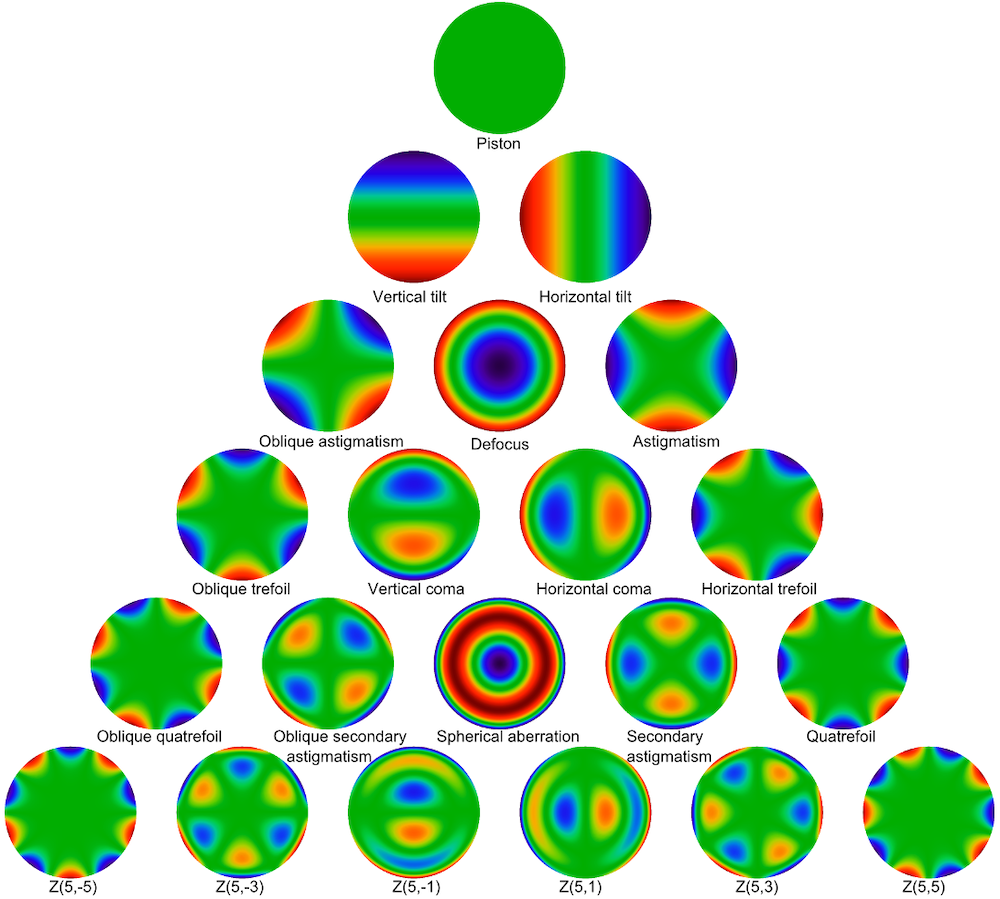 A graphic showing a pyramid of 21 plots visualizing the Zernike polynomials up to the fifth order.