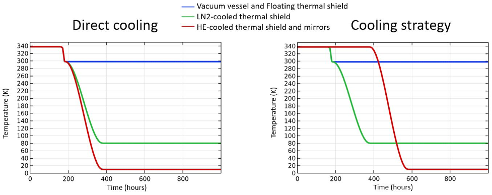 Side-by-side graphs comparing direct cooling and a more varied cooling strategy on the mirror tower.