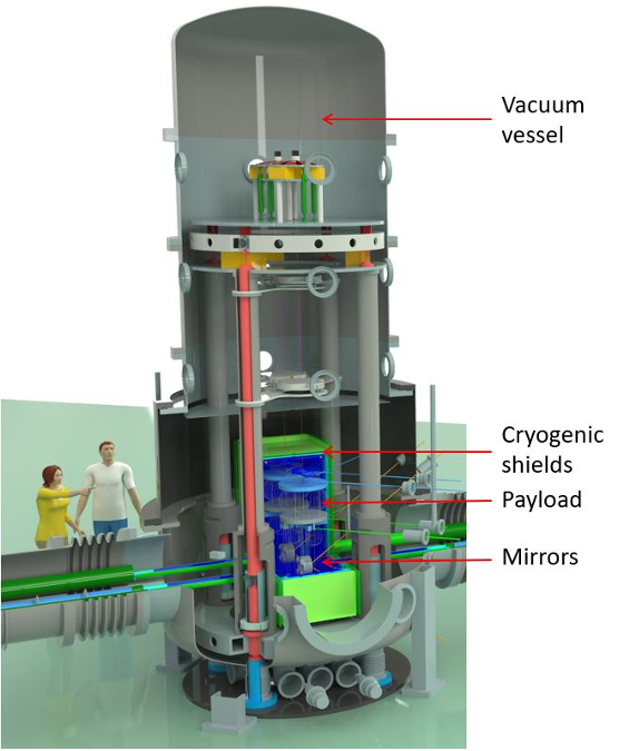 A 3D rendering of one of the ETpathfinder's two mirror towers, with the vacuum vessel, cryogenic shields, payload, and mirrors labeled.