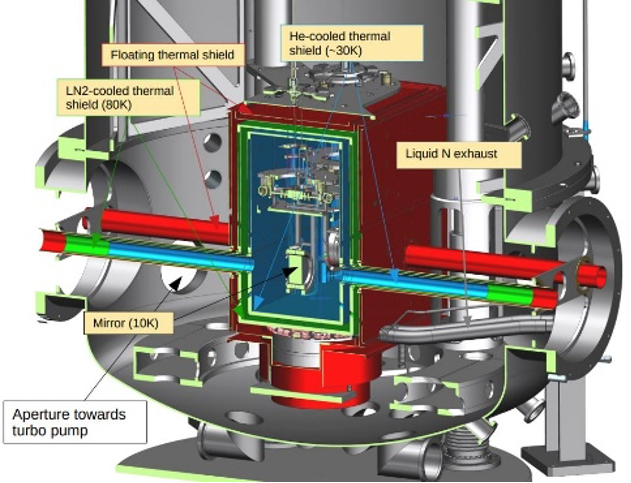 A cross-sectional view of the bottom of a mirror tower in the ETpathfinder, with the shields, mirrors, and other components labeled and colored.