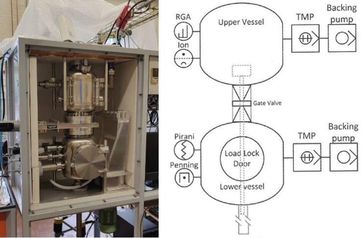 Side-by-side images showing a photograph of the ultrahigh vacuum system on the left and a schematic of the same system on the right.