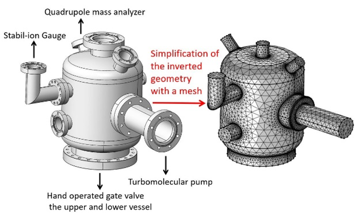 Side-by-side images showing the model geometry on the left and mesh on the right for the ultrahigh vacuum setup modeled in COMSOL Multiphysics.