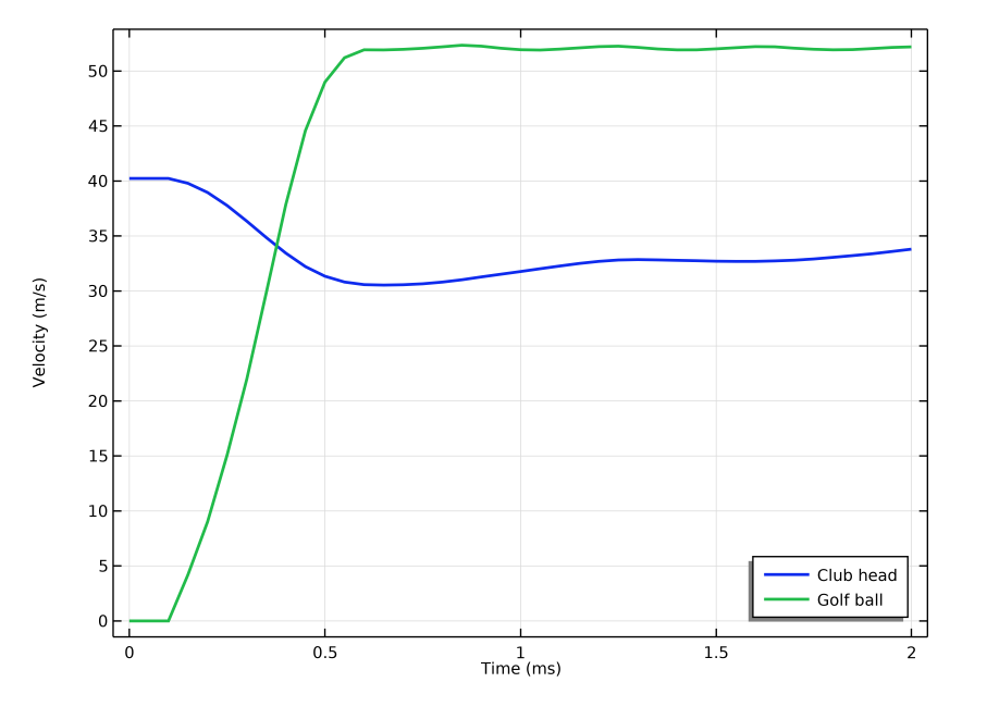 A line graph plotting the velocity of the clubhead, shown with a blue line, and golf ball, shown with a green line.
