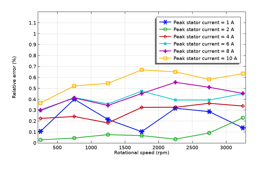 A line graph plotting the averaged power balance for an electric motor model, with different peak stator currents shown in different colored lines.