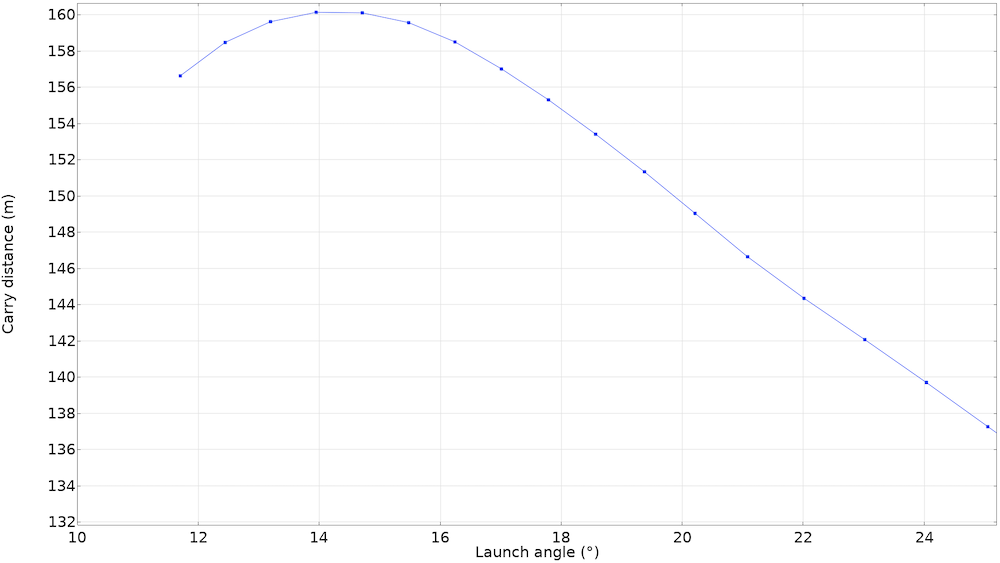 A line graph plotting the carry distance of a golf ball depending on the launch angle, which peaks around 14 degrees and then descends.