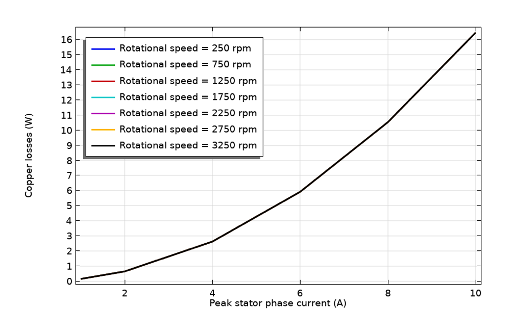 A line graph plotting the copper loss variation with stator current in COMSOL Multiphysics.
