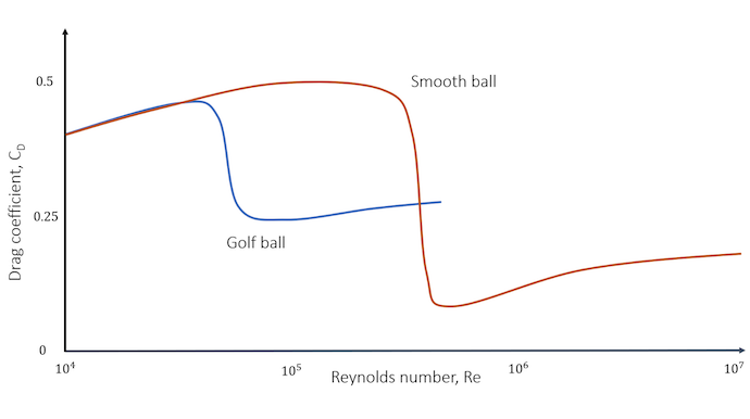 A line graph comparing the drag coefficient distribution of a smooth ball (shown in a red line) and a golf ball with dimples (shown in blue).