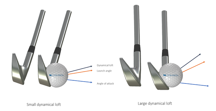 Side-by-side images showing a golf club and ball when using a small dynamical loft on the left and large on the right, with the launch angle and angle of attack also labeled.