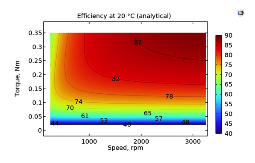A plot of the efficiency map for an electric motor generated from analytical expressions.