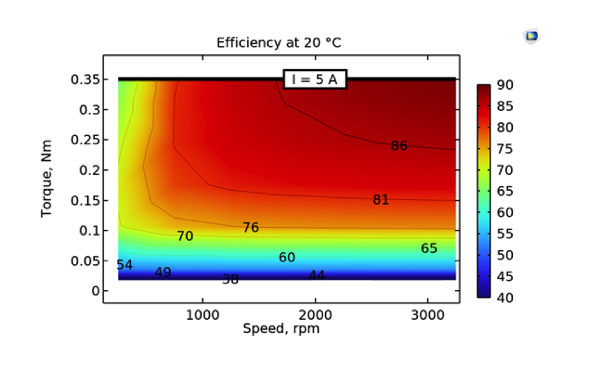 A plot of the efficiency map for an electric motor design, generated via a parametric simulation.