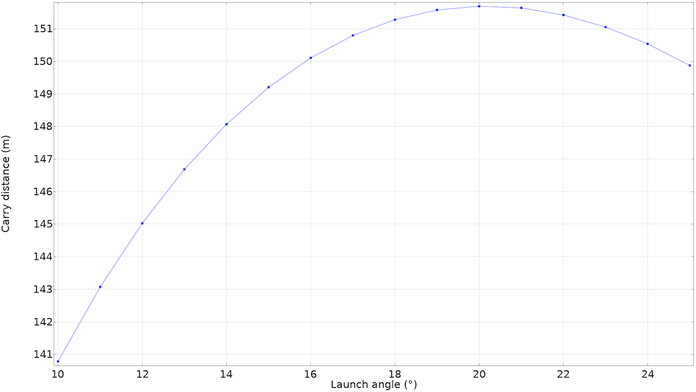 A line graph plotting the results of the parametric study for the golf ball trajectory model.