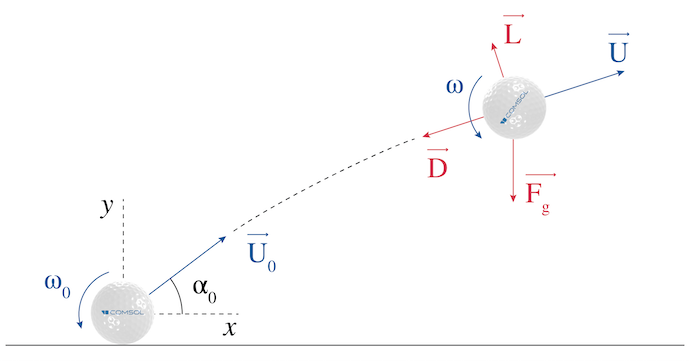 A schematic showing a golf ball as it is shot into the air, with the initial condition and forces labeled.