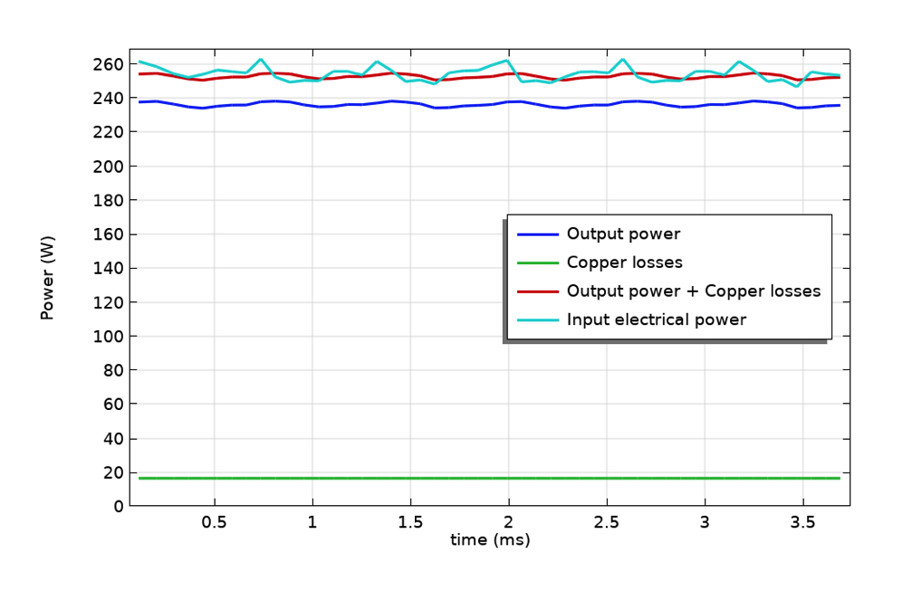 A line graph showing the instantaneous power balance for a specific rotor speed and stator current.