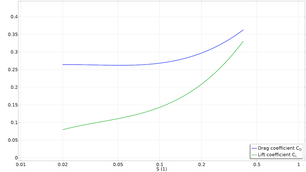 A line graph plotting the drag coefficient in blue and the lift coefficient in green for the golf ball spin factor.