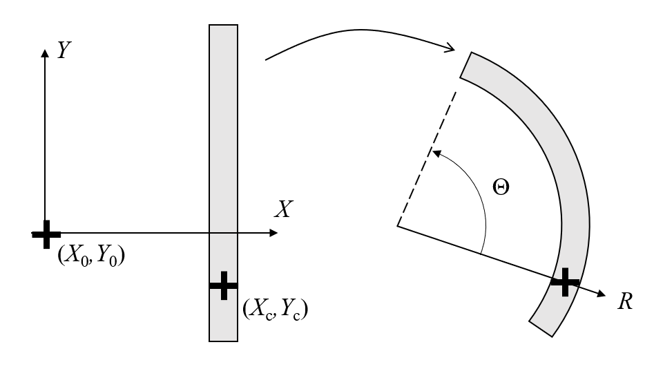 A schematic showing a defined mapping between a deformed and undeformed state, with Cartesian and cylindrical coordinates labeled.