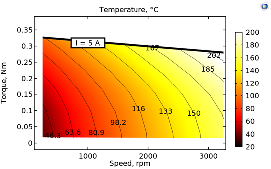 A motor temperature map in which temperature is plotted in a red–white color gradient.