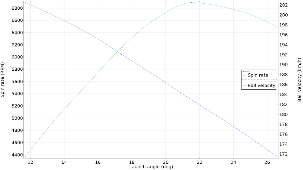 A line graph showing the spin rate in green and ball velocity in blue for a parameterized golf ball model.