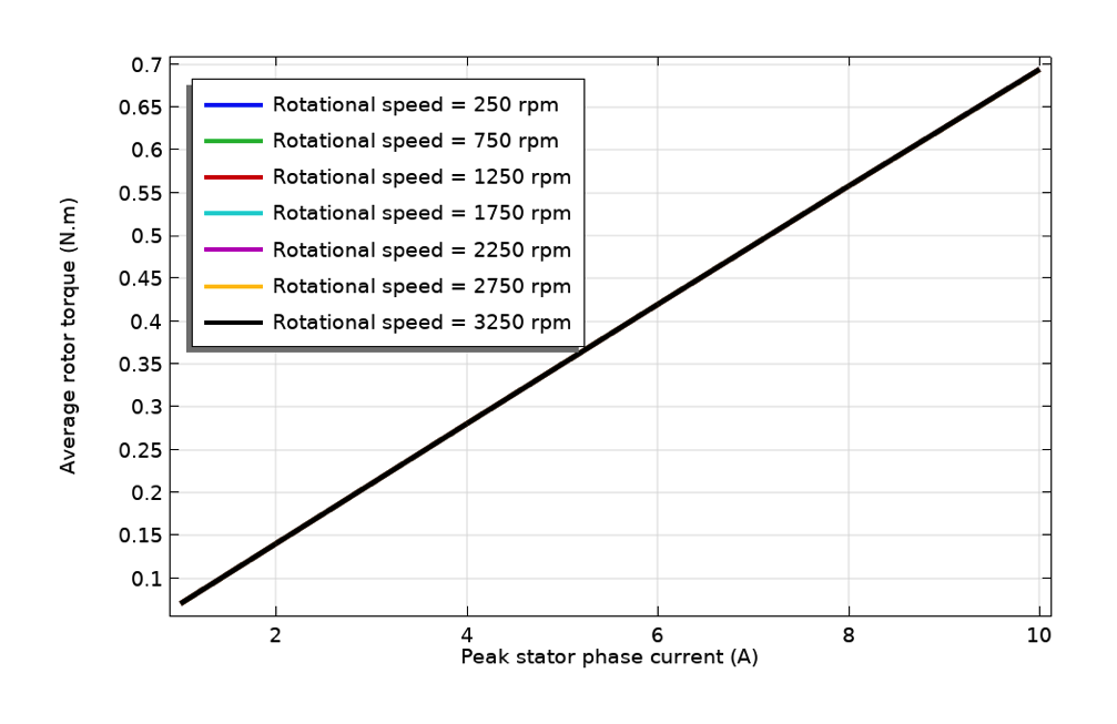 A plot of the rotor torque variation with stator current in an electric motor design.