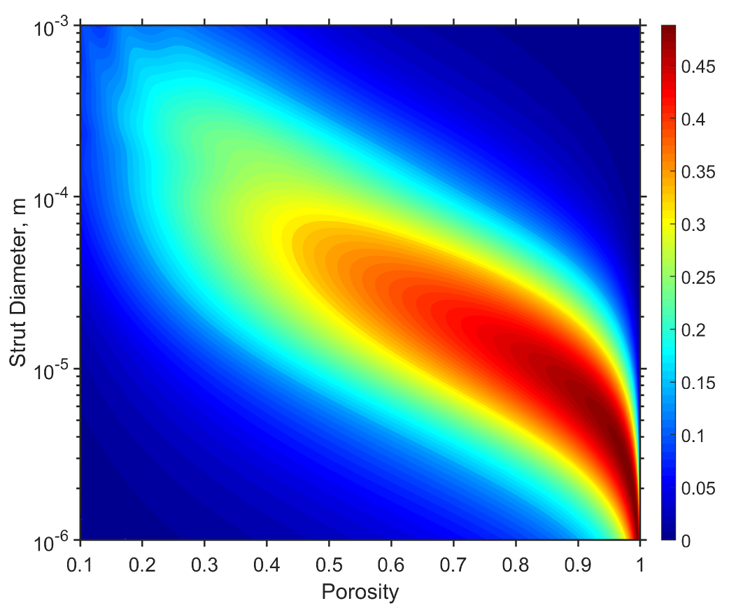 A plot of the surface average absorption for a 20-mm-thick microlattice structure.