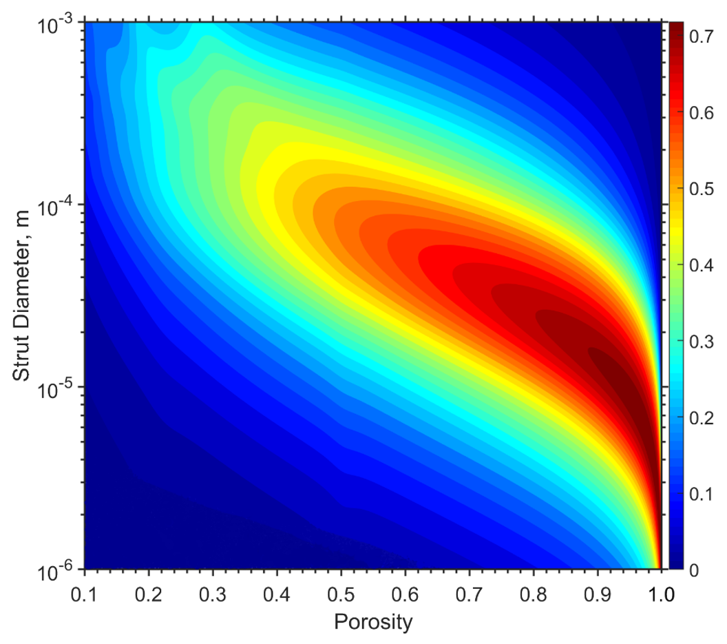 A plot of the surface average absorption for a microlattice structure that is 50 mm thick.