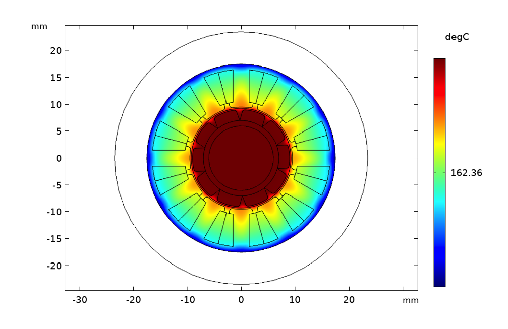 A plot of the temperature rise in a motor with natural air convection, visualized in a rainbow color table.