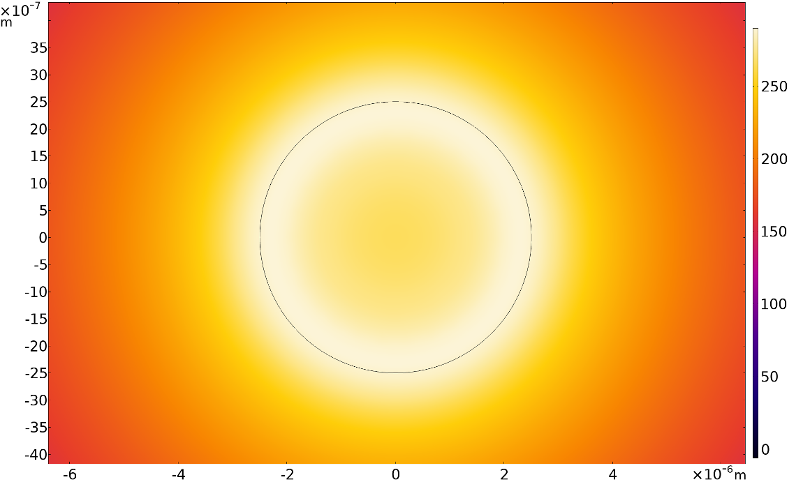 A plot of the thermal field contours within a cylindrical strut and surrounding domain of thermoviscous fluid, visualized in a Heat Camera color table.
