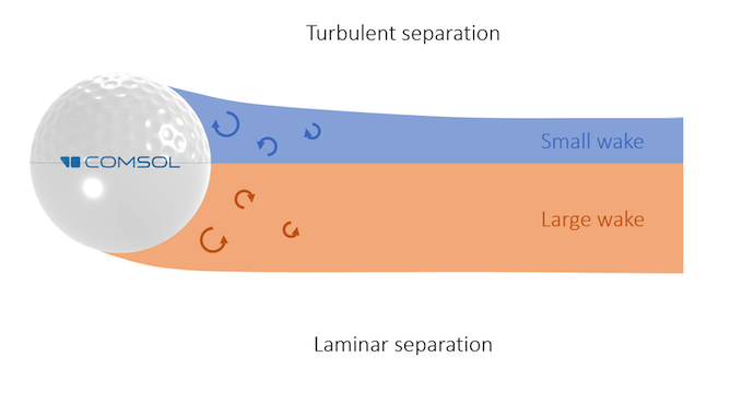 A stacked schematic comparing a dimpled golf ball on top with a smooth ball on the bottom, with the small wake and large wake shown in blue and orange and the turbulent and laminar separations labeled.