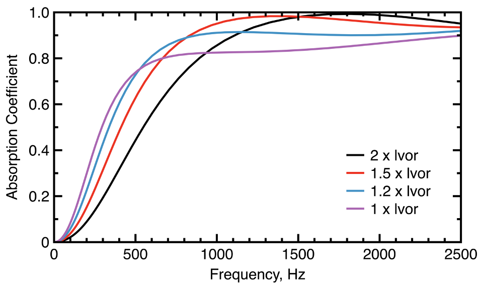 A line graph plotting the unit lattice cell's sound absorption for different strut lengths and a frequency of 1715 Hz.