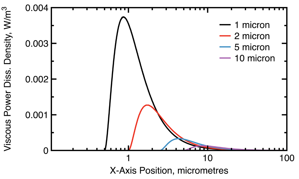 A line graph plotting the viscous power dissipation densities at 1000 Hz, with a 1-micron strut diameter shown in black, 2-micron strut in red, 5-micron strut in blue, and 10-micron strut in purple.