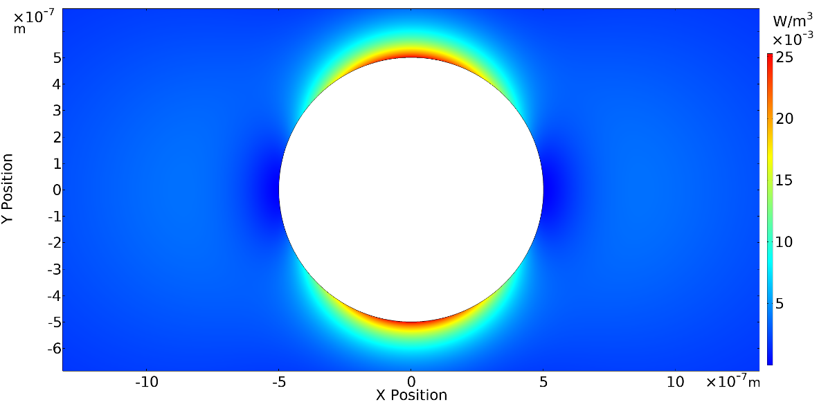 A plot of the viscous power dissipation density around a cylindrical strut, with the contours visualized in a rainbow color table.