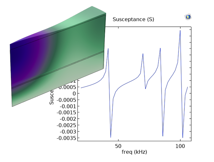 A line graph showing the susceptance levels for a composite laminar transducer model, shown in an inlay in a purple–green color gradient.