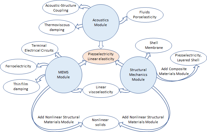 A bubble diagram illustrating the main features for modeling piezoelectricity in the Acoustics Module, MEMS Module, and Structural Mechanics Module.